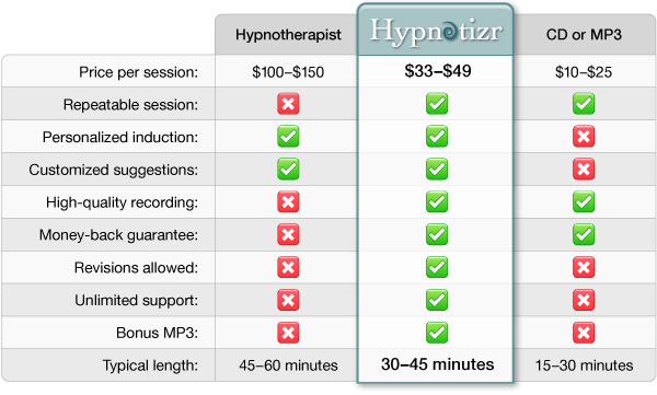 Hypnotherapists vs. Hypnotizr. vs CDs/MP3s Comparison Chart